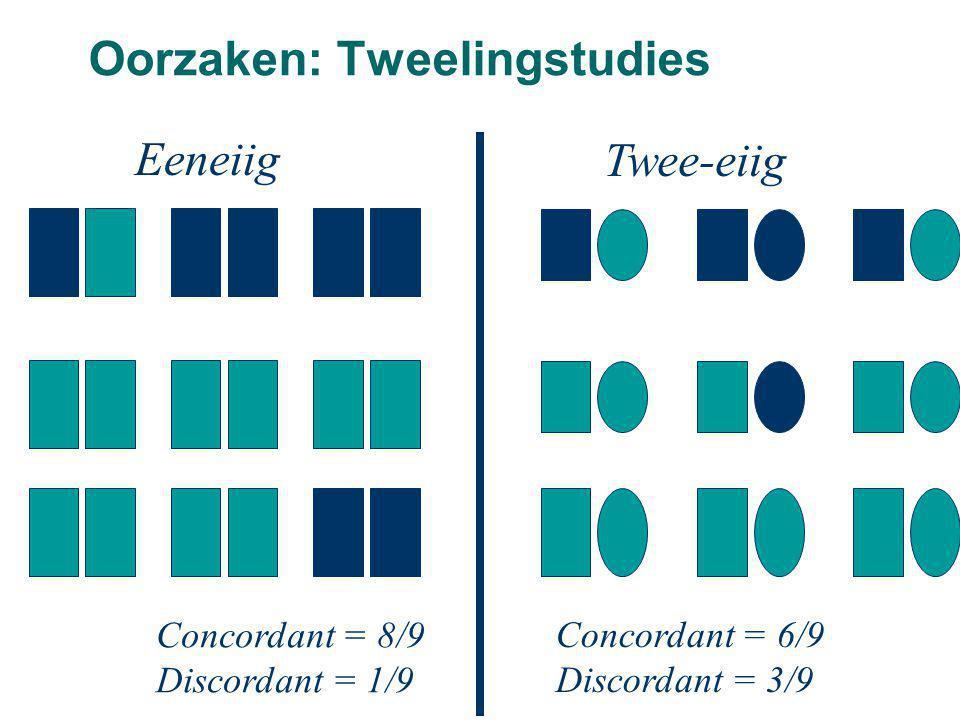 Eeneiig Twee-eiig Concordant = 8/9 Discordant = 1/9 Concordant = 6/9 Discordant = 3/9 Oorzaken: Tweelingstudies