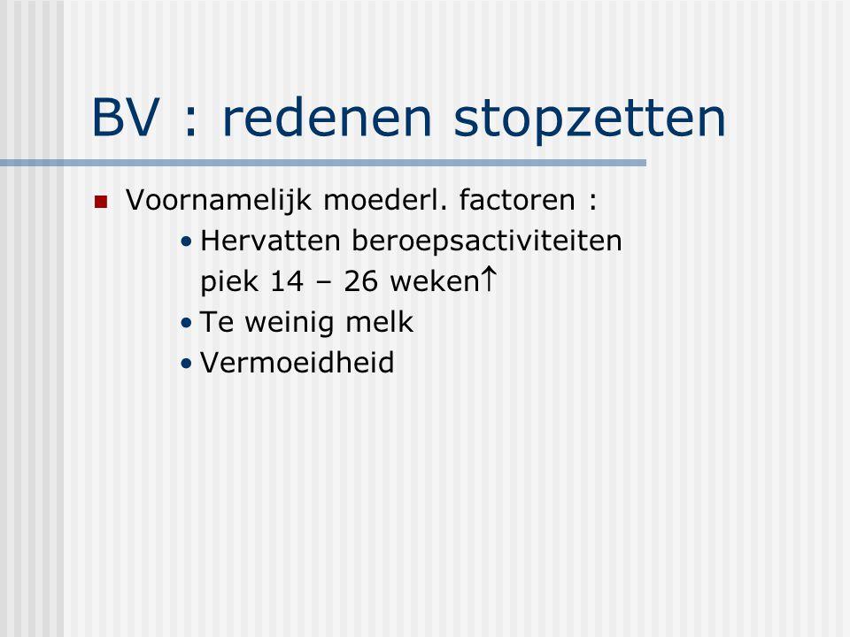 BV : redenen stopzetten Voornamelijk moederl. factoren : Hervatten beroepsactiviteiten piek 14 – 26 weken Te weinig melk Vermoeidheid
