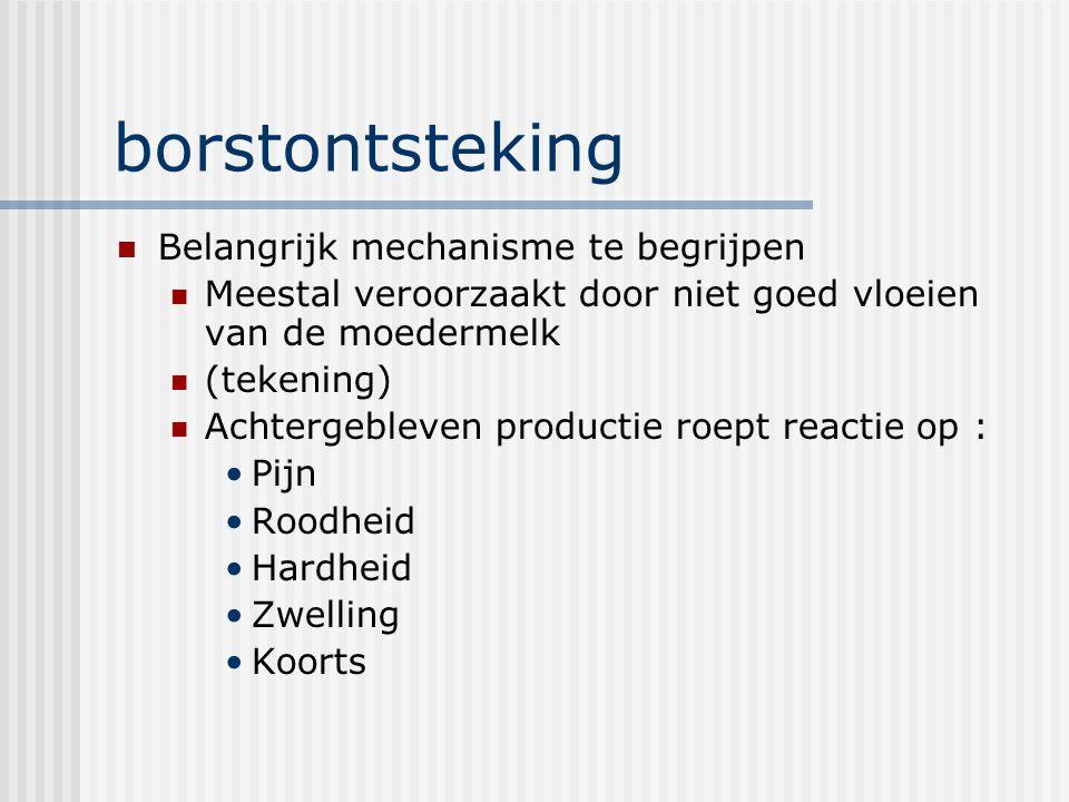 borstontsteking Belangrijk mechanisme te begrijpen Meestal veroorzaakt door niet goed vloeien van de moedermelk (tekening) Achtergebleven productie ro