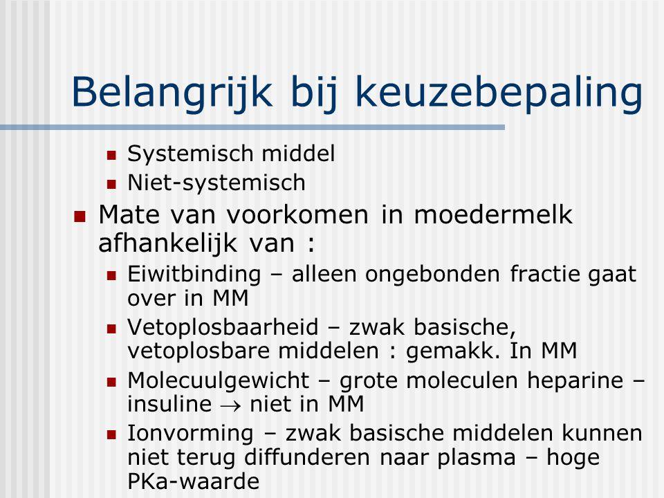 Belangrijk bij keuzebepaling Systemisch middel Niet-systemisch Mate van voorkomen in moedermelk afhankelijk van : Eiwitbinding – alleen ongebonden fra