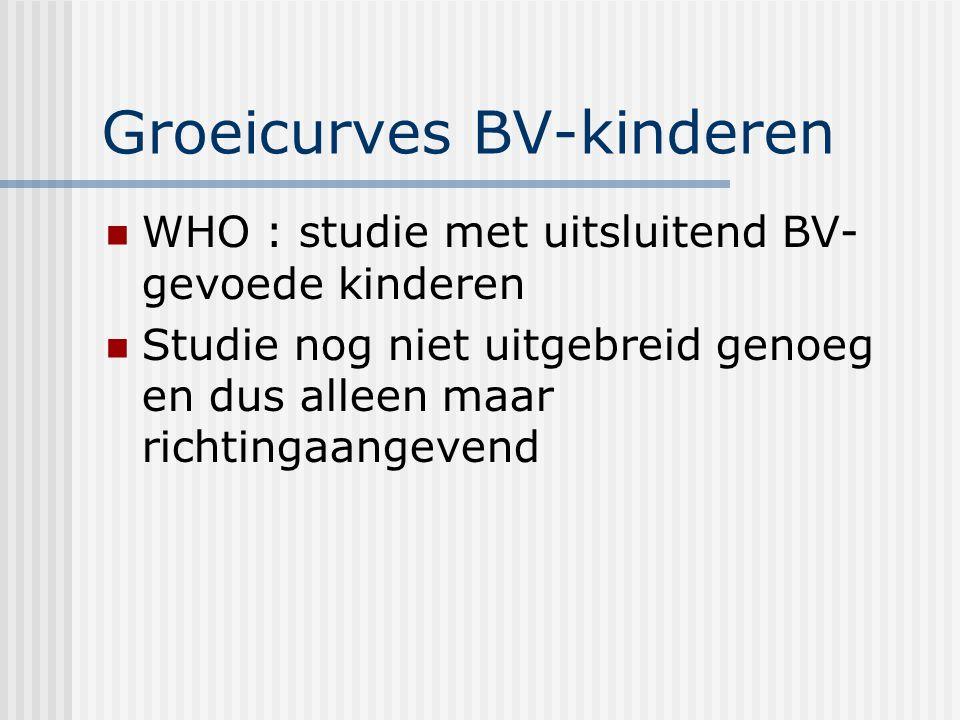 Groeicurves BV-kinderen WHO : studie met uitsluitend BV- gevoede kinderen Studie nog niet uitgebreid genoeg en dus alleen maar richtingaangevend
