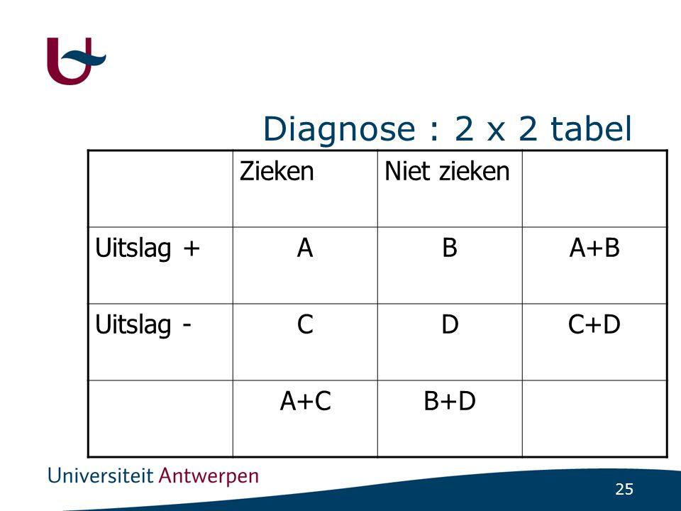 25 Diagnose : 2 x 2 tabel ZiekenNiet zieken Uitslag +ABA+B Uitslag -CDC+D A+CB+D