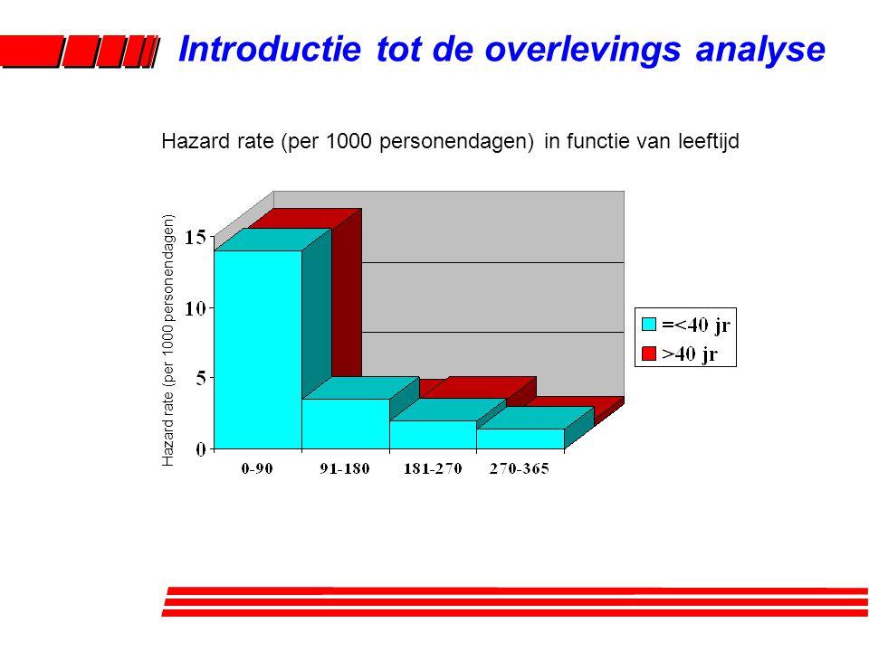 Introductie tot de overlevings analyse Alternatief: Cumulatieve incidentie Probabiliteit gebeurtenis niet te ondergaan (= 1-CI) = overlevingsprobabiliteit In functie van de tijd: overlevingsfunctie