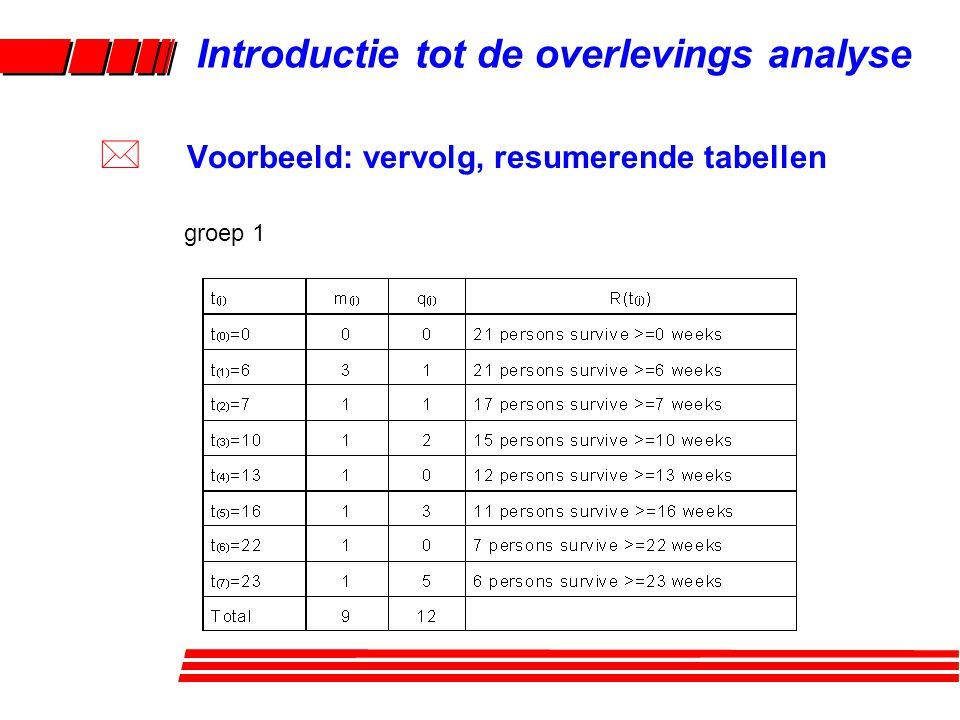 groep 1 Relevante overlevingstijd Aantal gebeurtenissen op die overlevingstijd Aantal censureringen tussen deze overlevingstijd en de volgende Risico set Introductie tot de overlevings analyse * Voorbeeld: vervolg, resumerende tabellen
