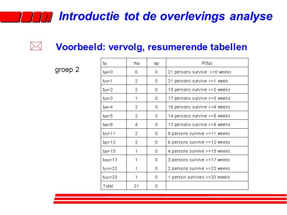 Introductie tot de overlevings analyse * Voorbeeld: vervolg, resumerende tabellen * Kaplan-Meier