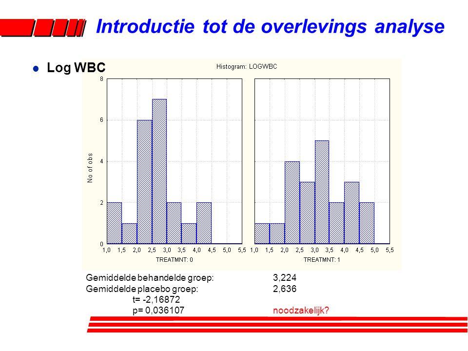 l Drie modellen –T = tijd in remissie –Model 1: alleen behandeling –Model 2: behandeling én log WBC –Model 3: behandeling, log WBC én behandeling x log WBC Introductie tot de overlevings analyse