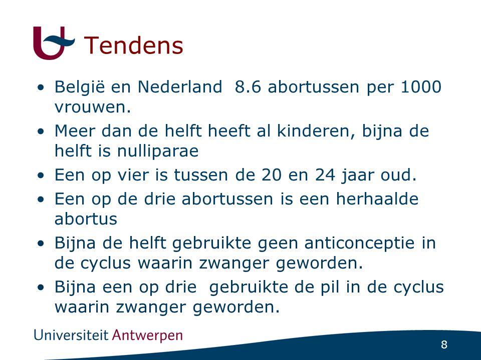 8 Tendens België en Nederland 8.6 abortussen per 1000 vrouwen. Meer dan de helft heeft al kinderen, bijna de helft is nulliparae Een op vier is tussen