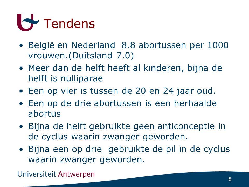 8 Tendens België en Nederland 8.8 abortussen per 1000 vrouwen.(Duitsland 7.0) Meer dan de helft heeft al kinderen, bijna de helft is nulliparae Een op