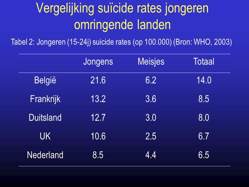 Vergelijking suïcide rates jongeren omringende landen JongensMeisjesTotaal België21.66.214.0 Frankrijk13.23.68.5 Duitsland12.73.08.0 UK10.62.56.7 Nede