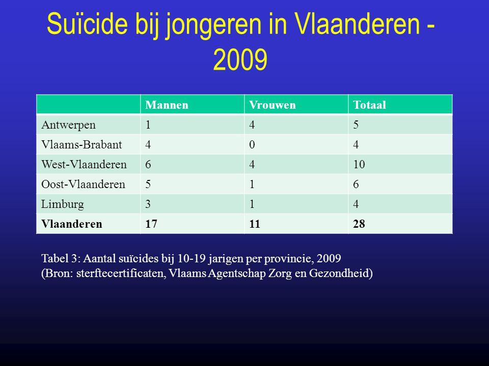 Suïcide bij jongeren in Vlaanderen - 2009 MannenVrouwenTotaal Antwerpen145 Vlaams-Brabant404 West-Vlaanderen6410 Oost-Vlaanderen516 Limburg314 Vlaande