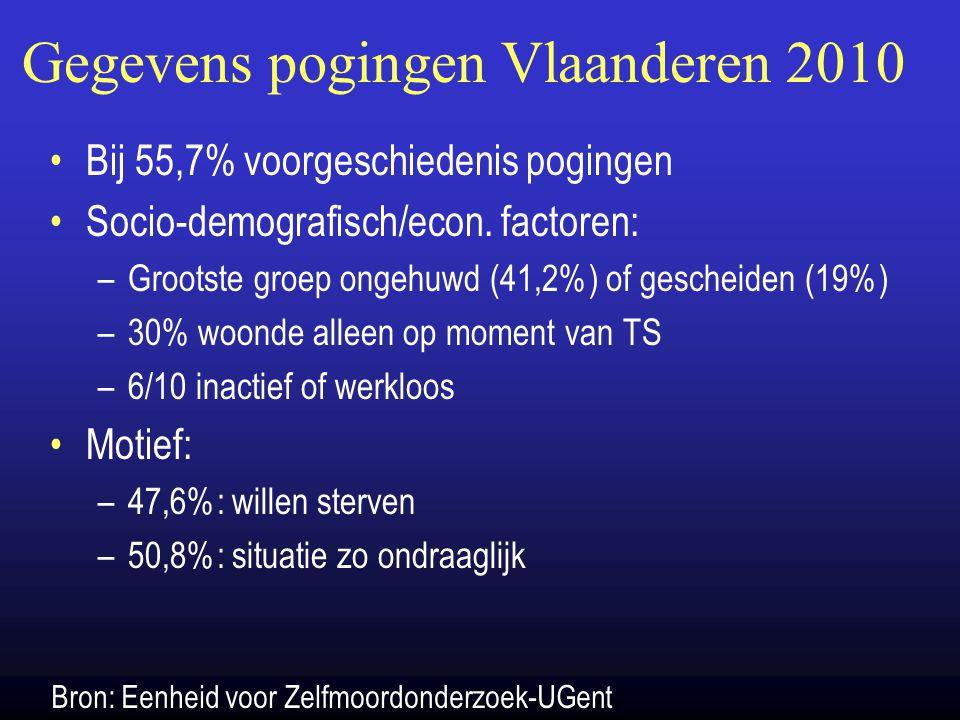 Gegevens pogingen Vlaanderen 2010 Bij 55,7% voorgeschiedenis pogingen Socio-demografisch/econ. factoren: –Grootste groep ongehuwd (41,2%) of gescheide