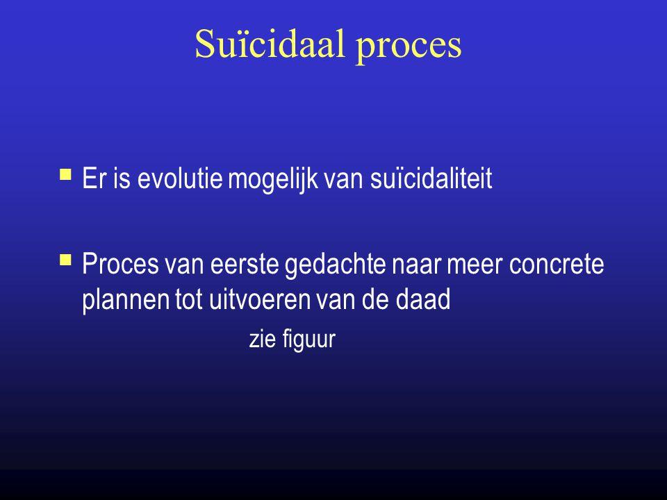 Suïcidaal proces  Er is evolutie mogelijk van suïcidaliteit  Proces van eerste gedachte naar meer concrete plannen tot uitvoeren van de daad zie fig
