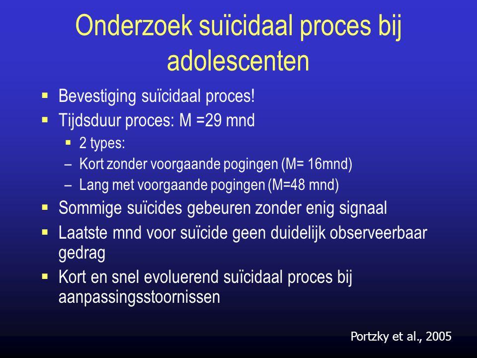 Onderzoek suïcidaal proces bij adolescenten  Bevestiging suïcidaal proces!  Tijdsduur proces: M =29 mnd  2 types: –Kort zonder voorgaande pogingen