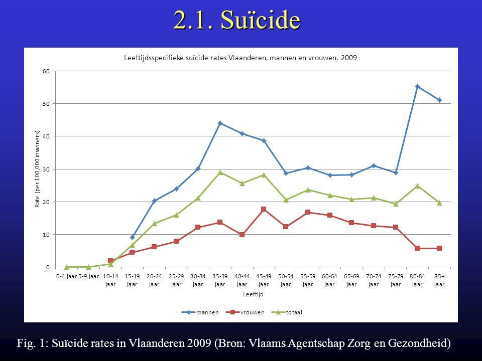 2.1. Suïcide Fig. 1: Suïcide rates in Vlaanderen 2009 (Bron: Vlaams Agentschap Zorg en Gezondheid)