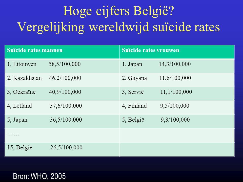 Vergelijking suïcide rates jongeren omringende landen JongensMeisjesTotaal België21.66.214.0 Frankrijk13.23.68.5 Duitsland12.73.08.0 UK10.62.56.7 Nederland8.54.46.5 Tabel 2: Jongeren (15-24j) suicide rates (op 100.000) (Bron: WHO, 2003)