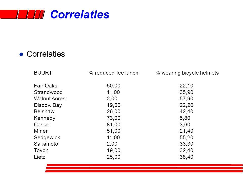 l Correlaties BUURT % reduced-fee lunch% wearing bicycle helmets Fair Oaks 50,0022,10 Strandwood 11,0035,90 Walnut Acres 2,0057,90 Discov. Bay 19,0022