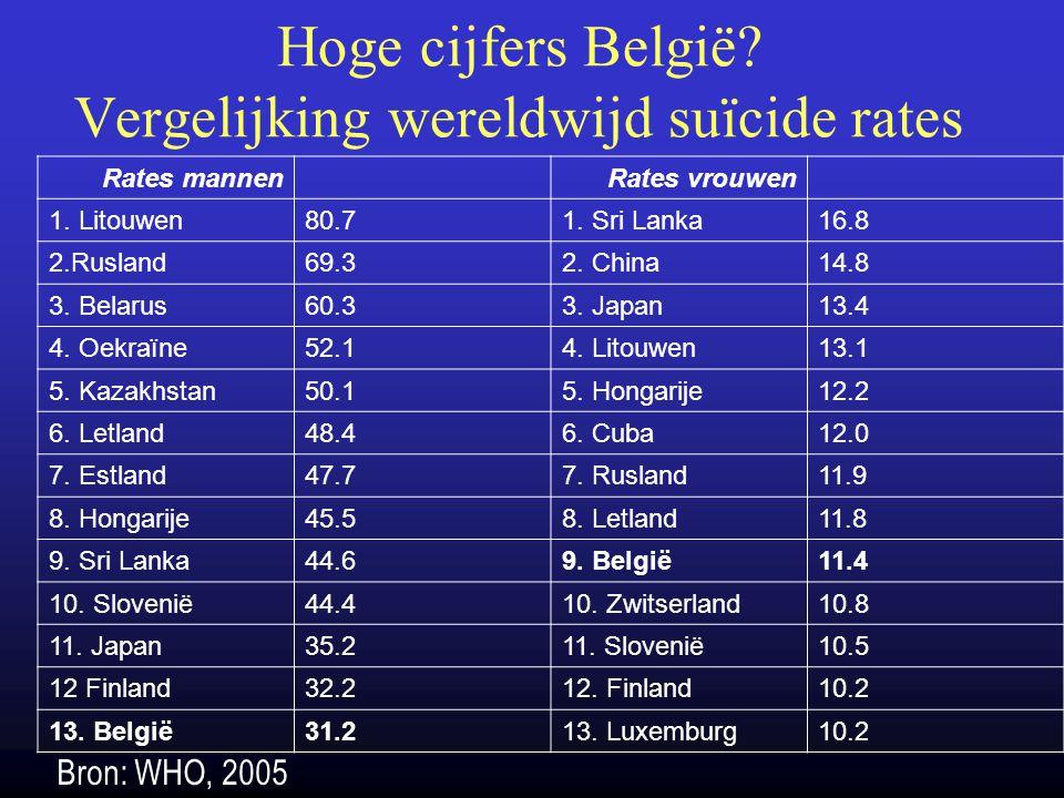 Hoge cijfers België? Vergelijking wereldwijd suïcide rates Rates mannenRates vrouwen 1. Litouwen80.71. Sri Lanka16.8 2.Rusland69.32. China14.8 3. Bela