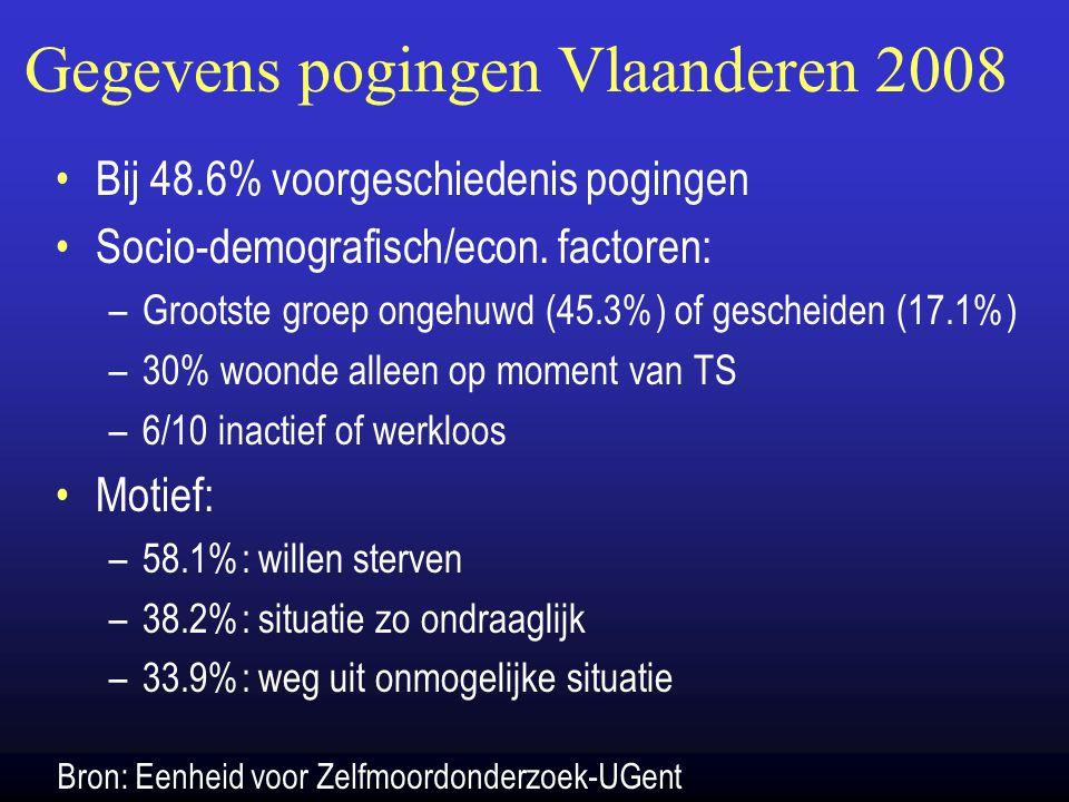 Gegevens pogingen Vlaanderen 2008 Bij 48.6% voorgeschiedenis pogingen Socio-demografisch/econ. factoren: –Grootste groep ongehuwd (45.3%) of gescheide