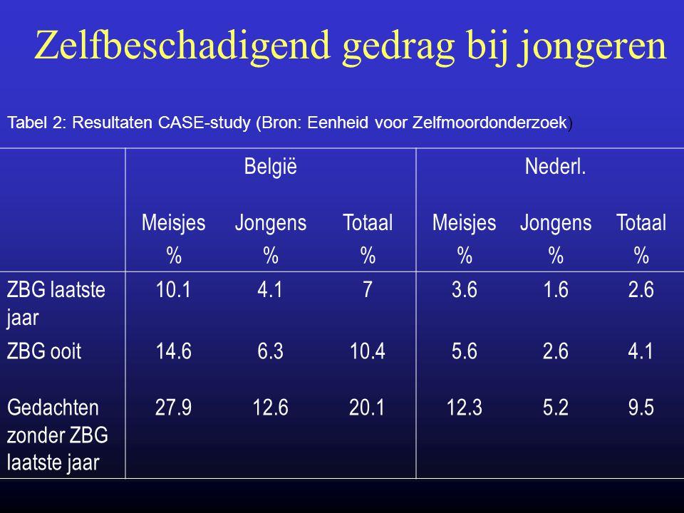 Zelfbeschadigend gedrag bij jongeren BelgiëNederl. Meisjes % Jongens % Totaal % Meisjes % Jongens % Totaal % ZBG laatste jaar 10.14.173.61.62.6 ZBG oo
