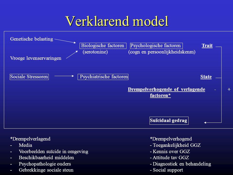Verklarend model Genetische belasting Biologische factoren Psychologische factoren Trait (serotonine) (cogn en persoonlijkheidskenm) Vroege levenserva
