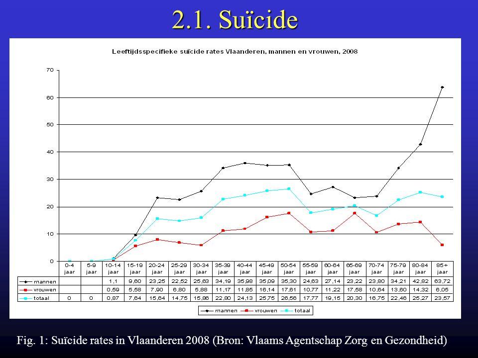 2.1. Suïcide Fig. 1: Suïcide rates in Vlaanderen 2008 (Bron: Vlaams Agentschap Zorg en Gezondheid)