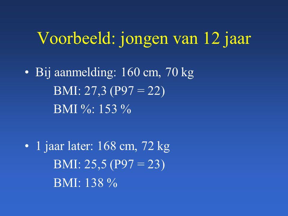 Voorbeeld: jongen van 12 jaar Bij aanmelding: 160 cm, 70 kg BMI: 27,3 (P97 = 22) BMI %: 153 % 1 jaar later: 168 cm, 72 kg BMI: 25,5 (P97 = 23) BMI: 13