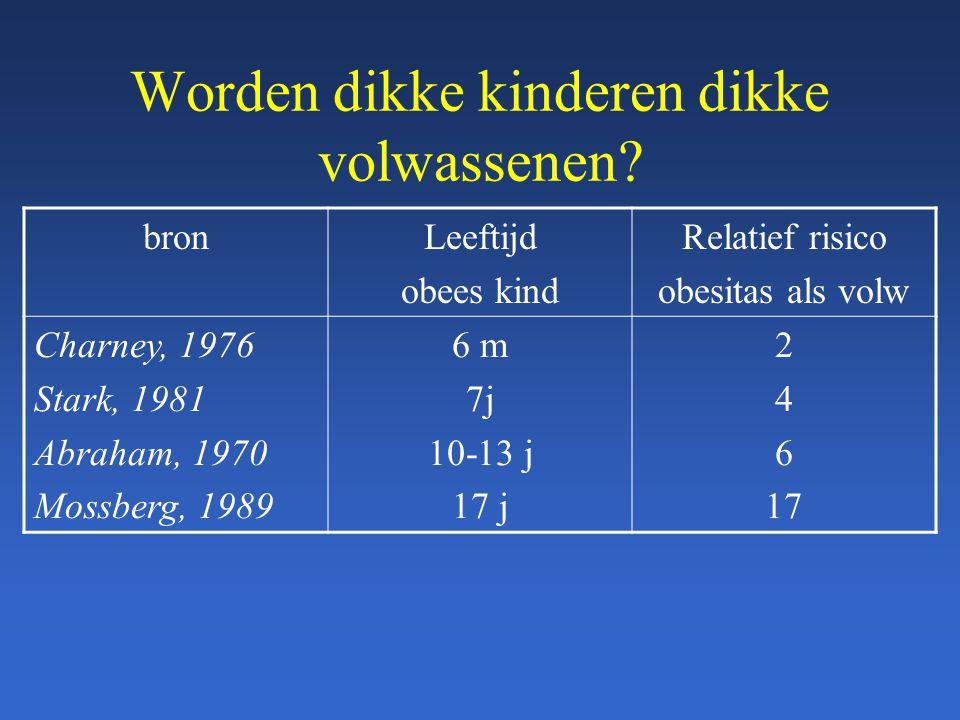 Worden dikke kinderen dikke volwassenen? bronLeeftijd obees kind Relatief risico obesitas als volw Charney, 1976 Stark, 1981 Abraham, 1970 Mossberg, 1