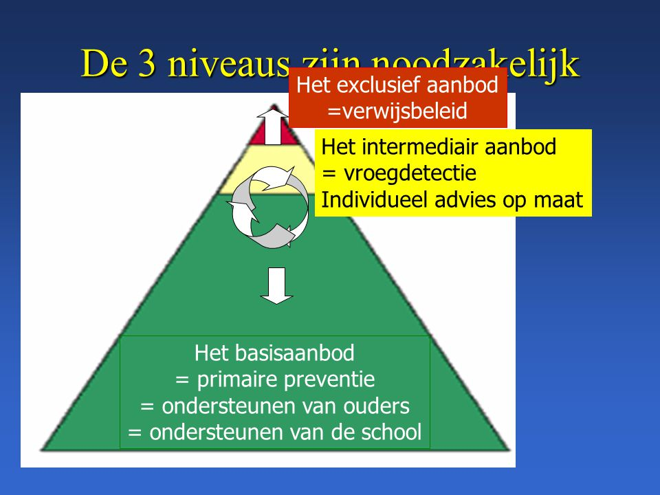 De 3 niveaus zijn noodzakelijk verbonden Het basisaanbod = primaire preventie = ondersteunen van ouders = ondersteunen van de school Het intermediair