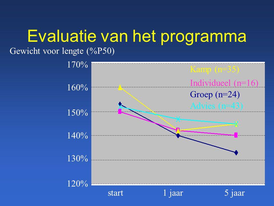Evaluatie van het programma Kamp (n=35) Advies (n=43) Groep (n=24) Individueel (n=16) 170% 160% 150% 140% 130% 120% start1 jaar5 jaar Gewicht voor len