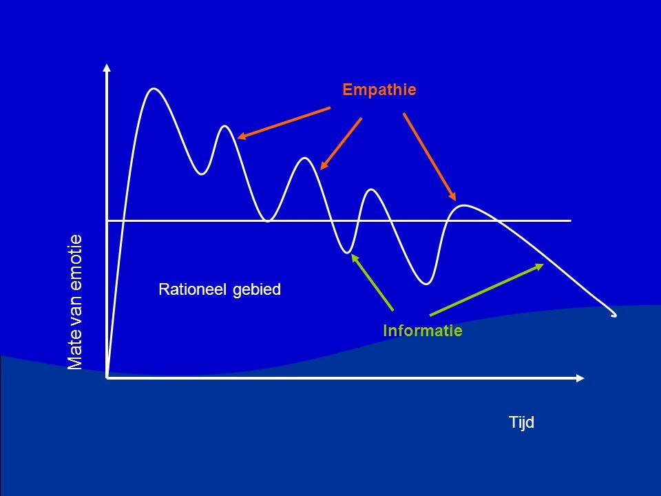 Mate van emotie Tijd Empathie Rationeel gebied Informatie