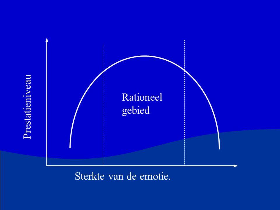 Rationeel gebied Sterkte van de emotie. Prestatieniveau