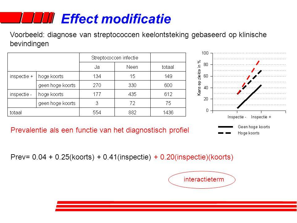 Effect modificatie Prevalentie als een functie van het diagnostisch profiel Prev= 0.04 + 0.25(koorts) + 0.41(inspectie) + 0.20(inspectie)(koorts) Voorbeeld: diagnose van streptococcen keelontsteking gebaseerd op klinische bevindingen interactieterm