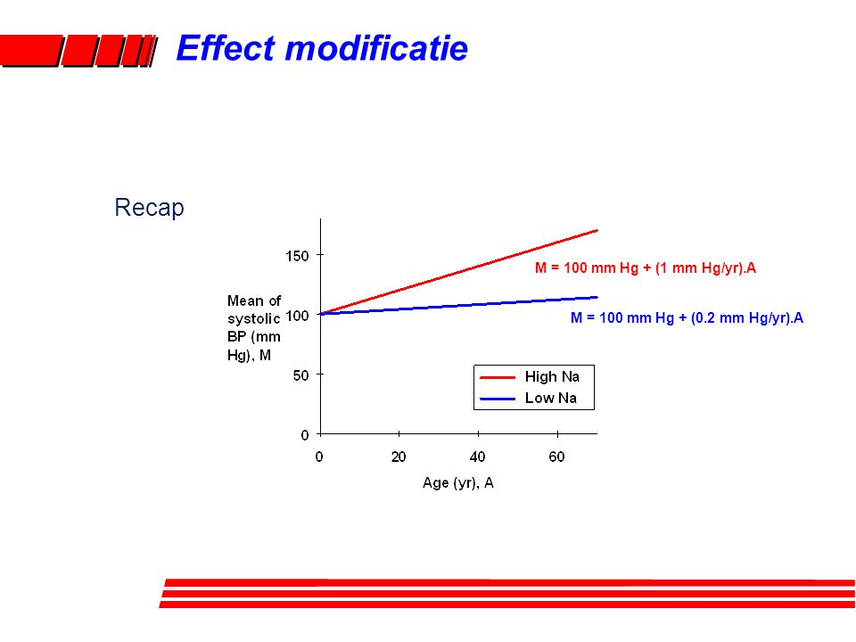 M = 100 mm Hg + (1 mm Hg/yr).A M = 100 mm Hg + (0.2 mm Hg/yr).A Recap Effect modificatie