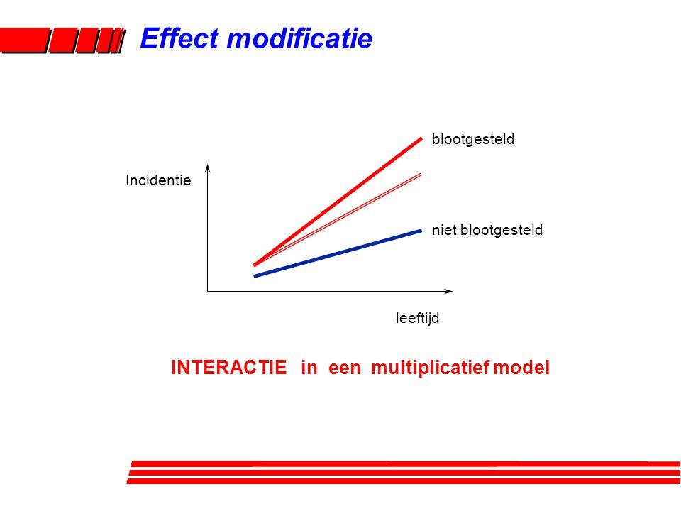 blootgesteld niet blootgesteld leeftijd Incidentie INTERACTIE in een multiplicatief model Effect modificatie