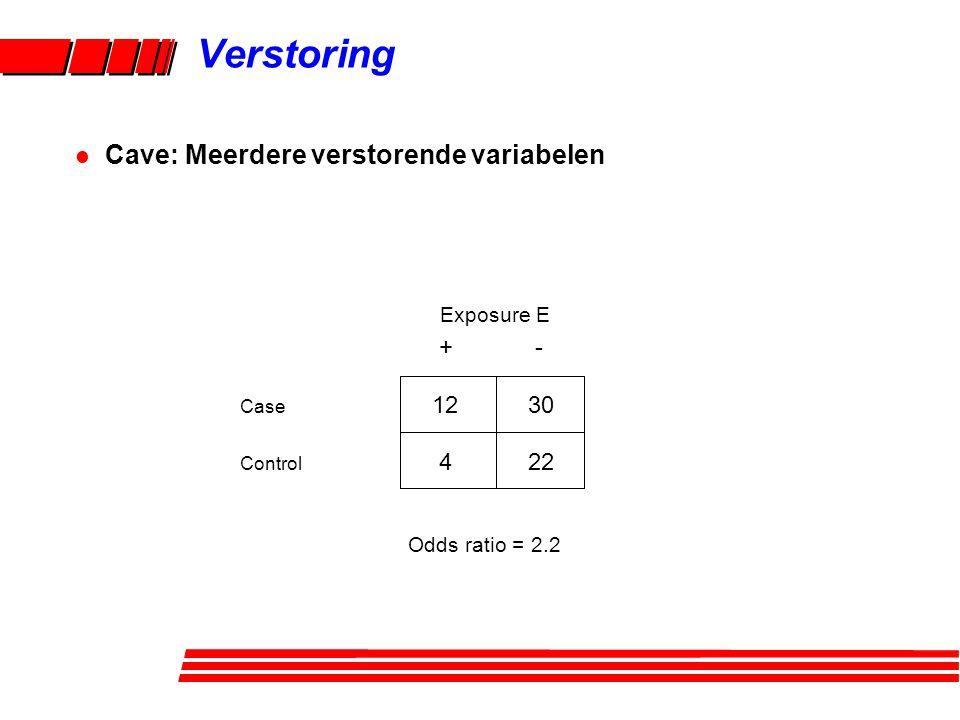 l Cave: Meerdere verstorende variabelen + - Case 1230 Control 422 Exposure E Verstoring Odds ratio = 2.2