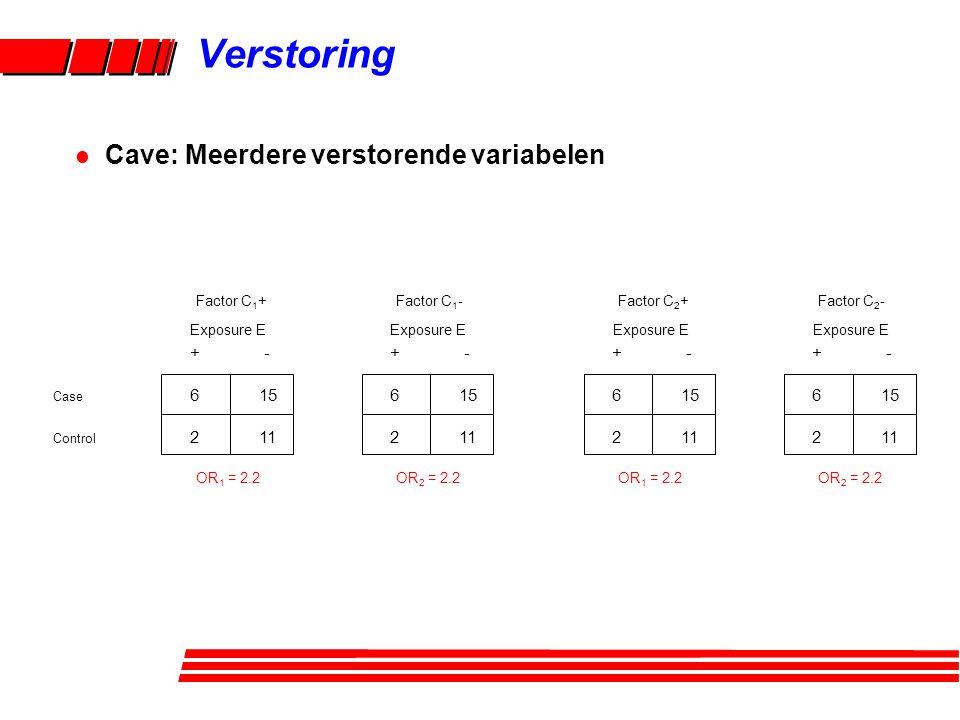 + - Case 615 Control 211 Exposure E Factor C 1 + + - 615 211 Exposure E Factor C 1 - OR 1 = 2.2OR 2 = 2.2 + - 615 211 Exposure E Factor C 2 + + - 615 211 Exposure E Factor C 2 - OR 1 = 2.2OR 2 = 2.2 Verstoring l Cave: Meerdere verstorende variabelen