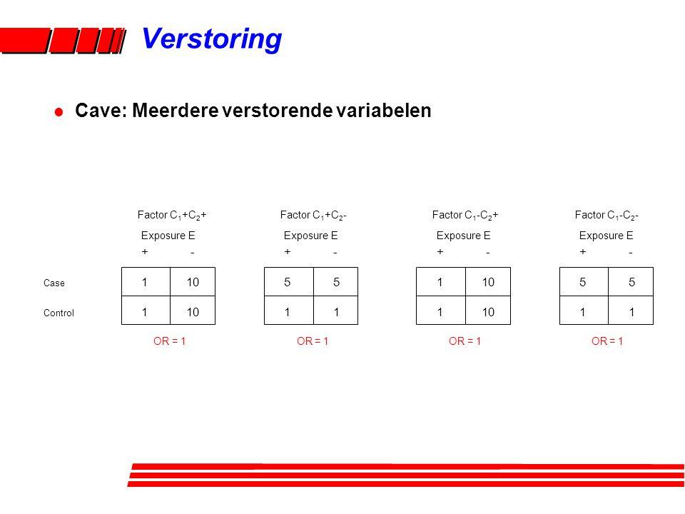 +- Case 1 10 Control 1 10 Exposure E Factor C 1 +C 2 + +-5511 +-551151 Exposure E Factor C 1 +C 2 - OR = 1 +- 1 10 Exposure E Factor C 1 -C 2 + +-5511 +-551151 Exposure E Factor C 1 -C 2 - OR = 1 Verstoring l Cave: Meerdere verstorende variabelen