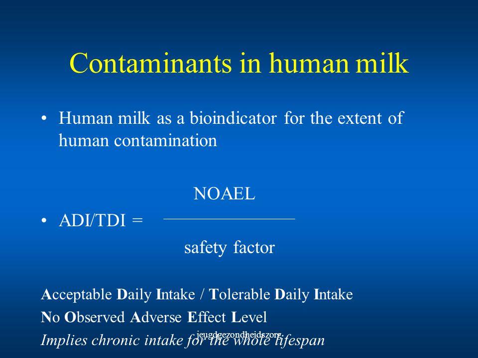 jeugdgezondheidszorg Contaminants in human milk Human milk as a bioindicator for the extent of human contamination NOAEL ADI/TDI = safety factor Accep