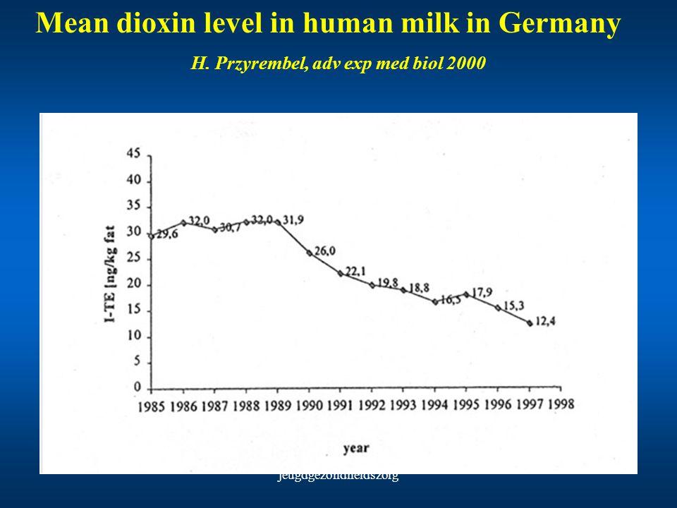 Mean dioxin level in human milk in Germany H. Przyrembel, adv exp med biol 2000