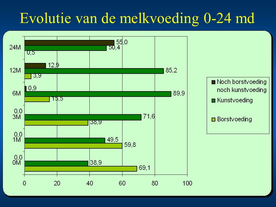 Evolutie van de melkvoeding 0-24 md