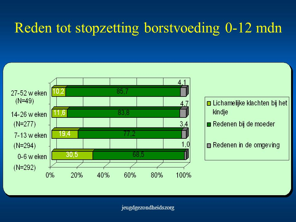 jeugdgezondheidszorg Reden tot stopzetting borstvoeding 0-12 mdn