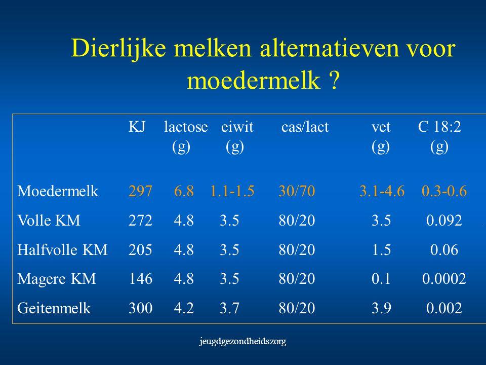 jeugdgezondheidszorg Dierlijke melken alternatieven voor moedermelk ? KJlactose eiwit cas/lact vet C 18:2 (g) (g) (g) (g) Moedermelk 2976.81.1-1.5 30/