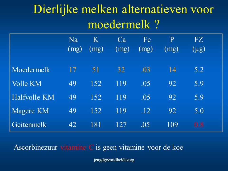 jeugdgezondheidszorg Dierlijke melken alternatieven voor moedermelk ? Na K Ca Fe P FZ (mg) (mg) (mg) (mg) (mg) (µg) Moedermelk 17 51 32.03 145.2 Volle