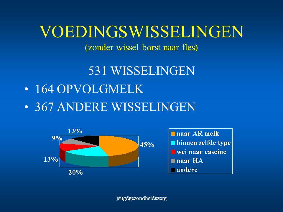 jeugdgezondheidszorg VOEDINGSWISSELINGEN (zonder wissel borst naar fles) 531 WISSELINGEN 164 OPVOLGMELK 367 ANDERE WISSELINGEN