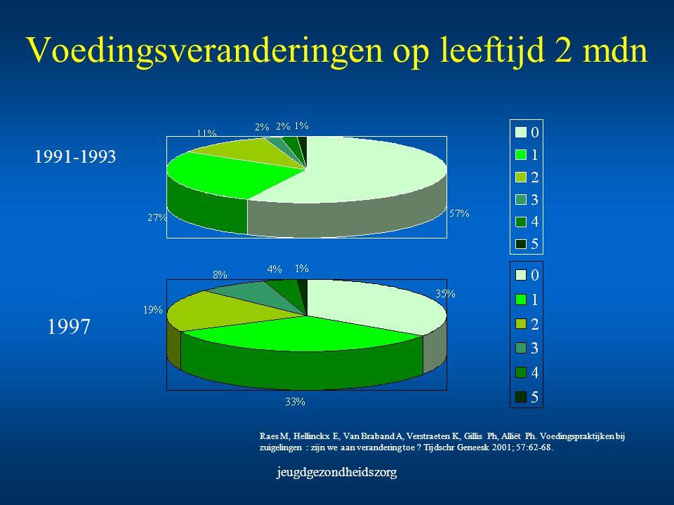 jeugdgezondheidszorg Voedingsveranderingen op leeftijd 2 mdn Raes M, Hellinckx E, Van Braband A, Verstraeten K, Gillis Ph, Alliët Ph. Voedingspraktijk