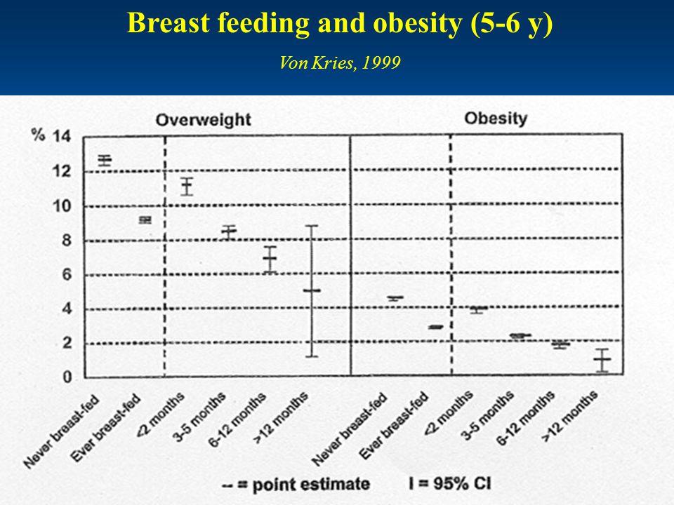 jeugdgezondheidszorg Breast feeding and obesity (5-6 y) Von Kries, 1999