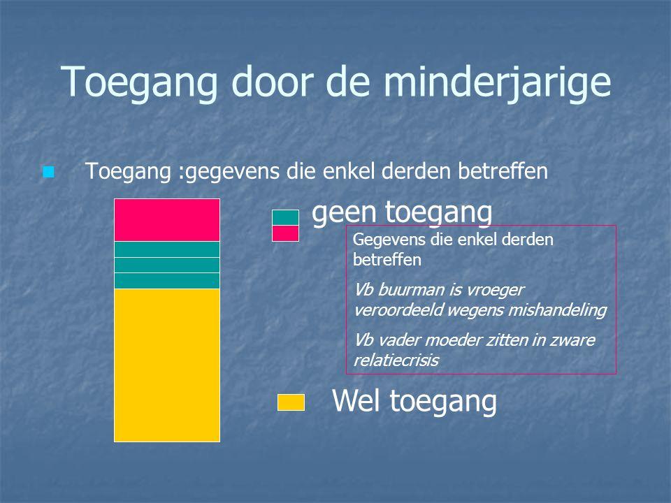 Toegang door de minderjarige Toegang :gegevens die enkel derden betreffen geen toegang Gegevens die enkel derden betreffen Vb buurman is vroeger veroo