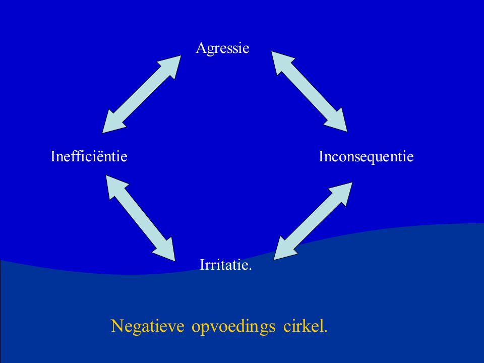 Agressie Inefficiëntie Inconsequentie Irritatie. Negatieve opvoedings cirkel.