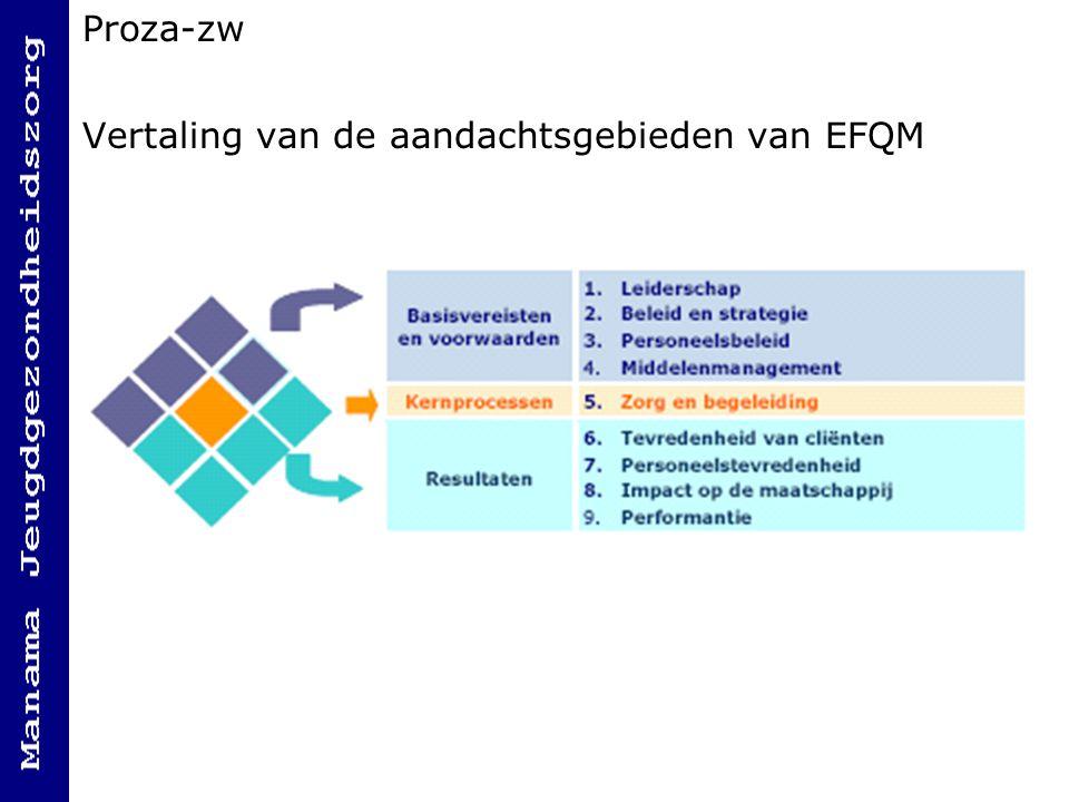 Proza-zw Vertaling van de aandachtsgebieden van EFQM