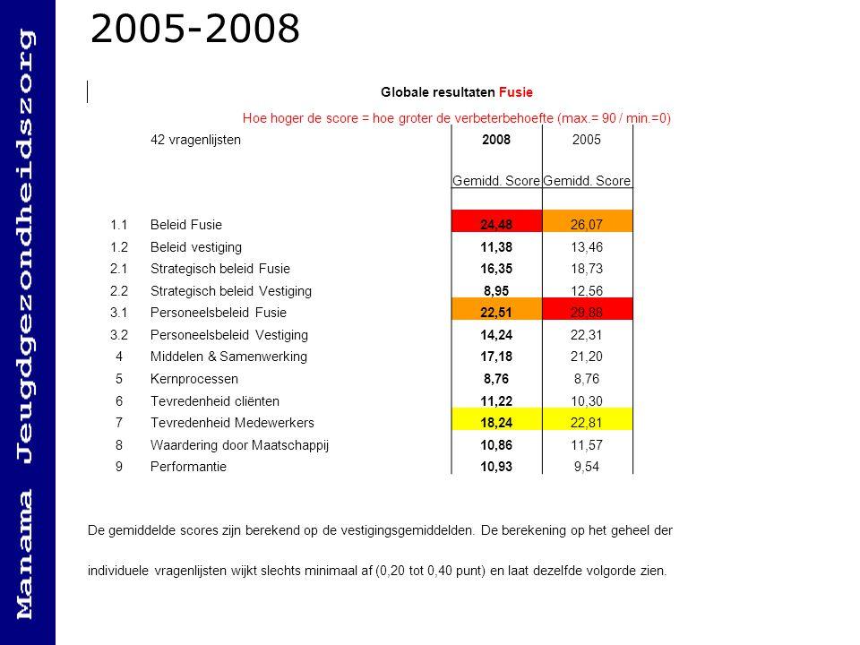 2005-2008 Globale resultaten Fusie Hoe hoger de score = hoe groter de verbeterbehoefte (max.= 90 / min.=0) 42 vragenlijsten20082005 Gemidd. Score 1.1B